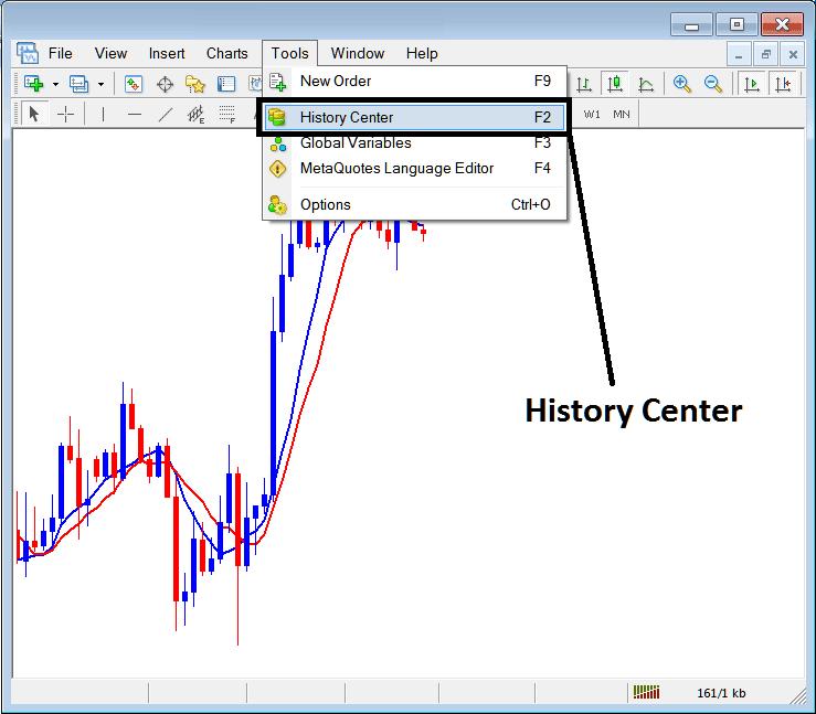 History Center on Tools Menu on MetaTrader 4 Forex Trading Platform