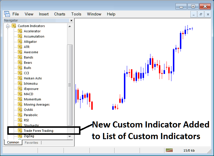 New Custom Indicator Added To Indicator List on MetaTrader 4