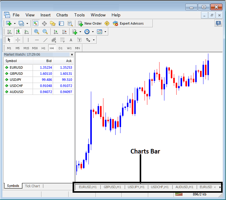 Charts Bar Menu on Metatrader 4 Forex Platform
