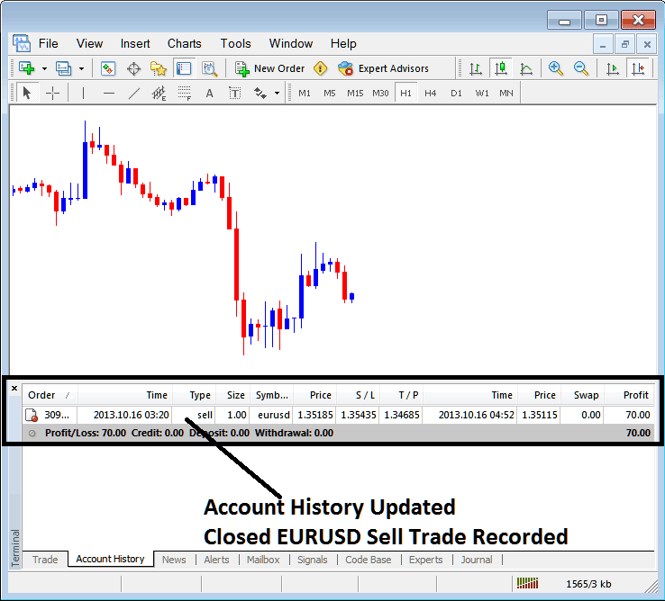 Account History Tab EURUSD Sell Trade Recorded on MetaTrader 4