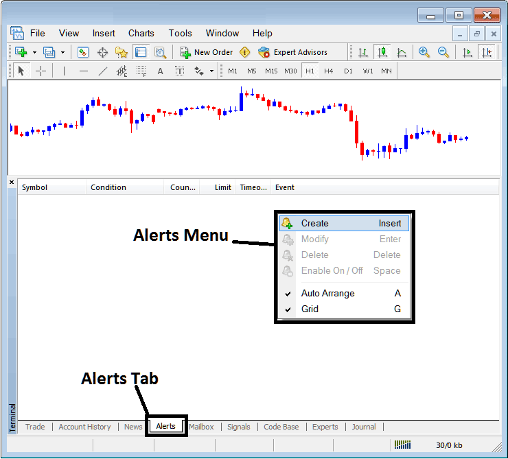 Alerts Menu and Alert Tab For Setting Trading Alerts on MetaTrader 4 Platform