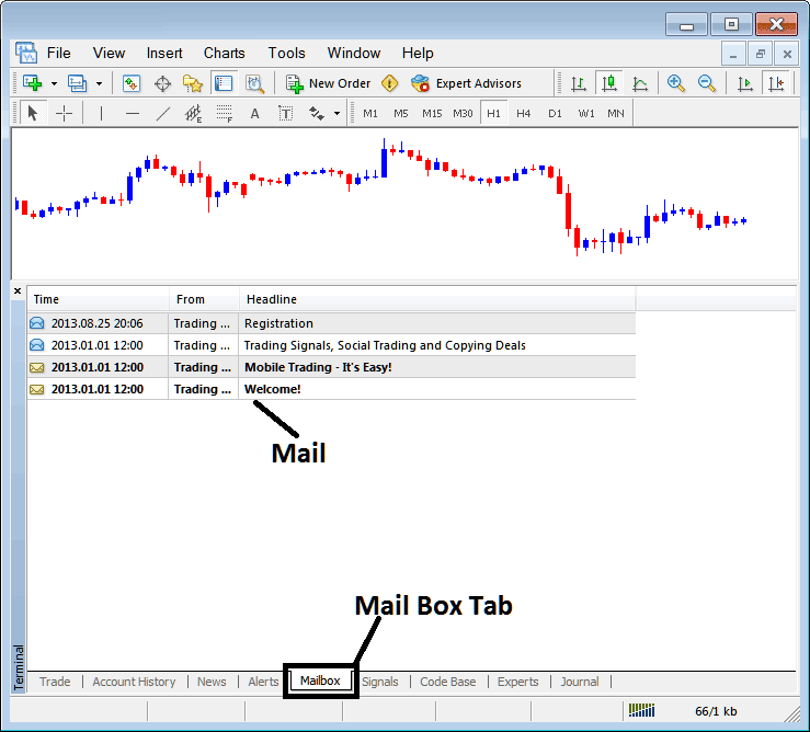 MetaTrader 4 Mailbox For Emails Sent To Trader's Platform
