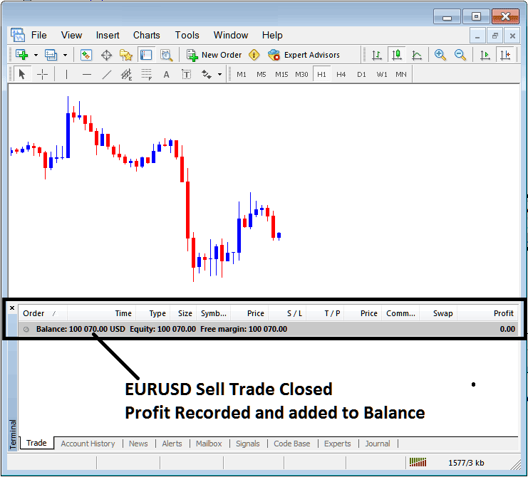 Profit Recorded on MT4 Terminal Window For Closed EURUSD Trade