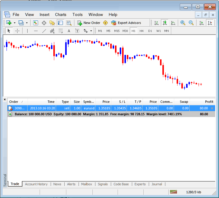 MetaTrader 4 Terminal Window Profit, Loss and Account Balance