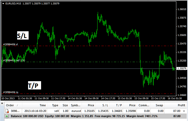 EURUSD Sell Order with Take Profit and Stop Loss Levels on MetaTrader 4