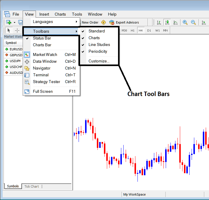 MetaTrader 4 Tool Bars – Chart Tool Bars on MT4 Forex Platform - Free MT4 Charts Forex Tutorial