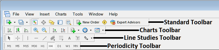Name of MetaTrader 4 Tool Bars and Customizing Tool Bars - Free MT4 Charts Tutorial