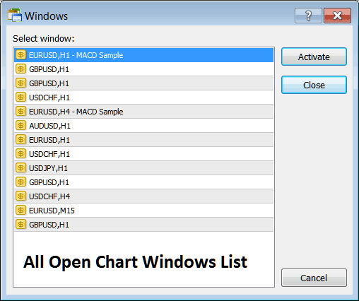 Chart Windows List with a List of all Open Charts on Metatrader 4 Platform