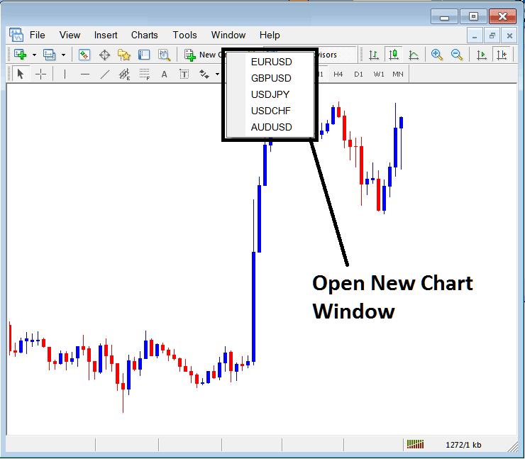 Open New Window for a New Currency Pair in Metatrader 4 Platform