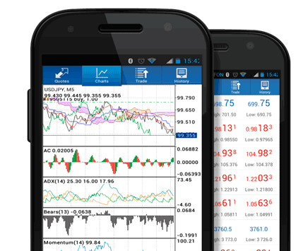 Android Mobile Phone Trader Forex Trading Platform