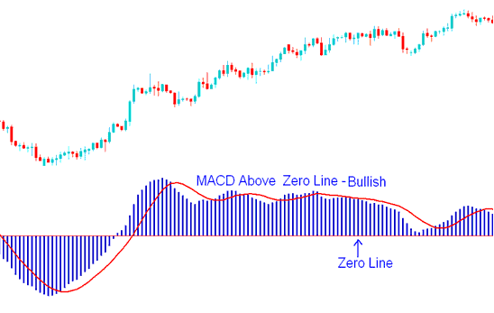 MACD Above Center Line - Bullish signal