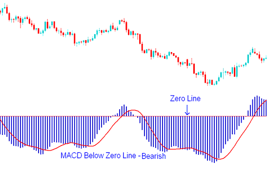 MACD Below Center Line - Bearish signal