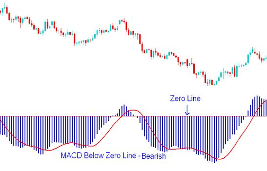 MACD Indicator Below Zero Center Line Mark - Bearish Forex Trading Signal