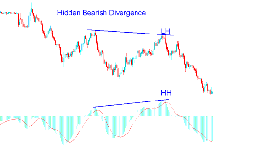 MACD Hidden Bearish Divergence