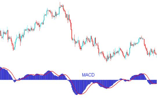 MACD Indicator - MACD Forex Trading Indicator Technical Analysis