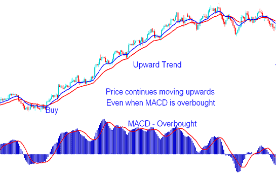 MACD Overbought Conditions