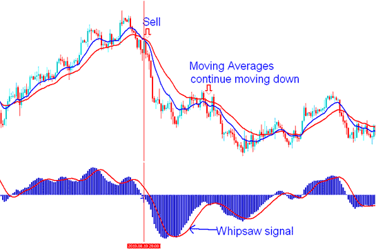 MACD Whipsaws and Fake Out Signals