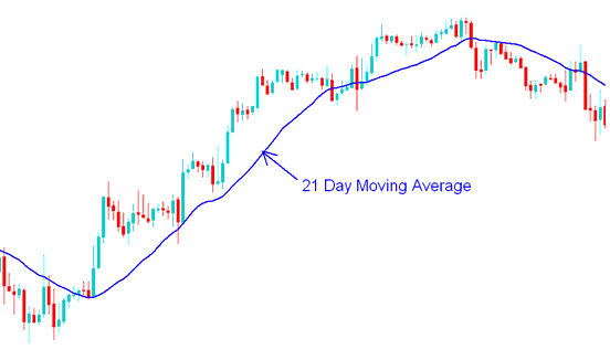 Best long term forex trading strategy
