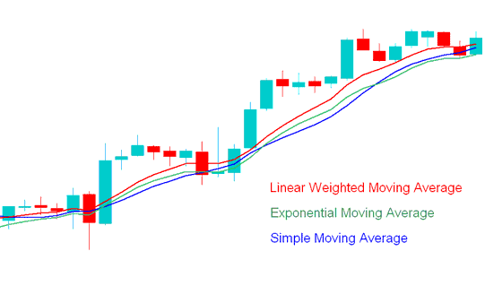Simple moving average Exponential moving average