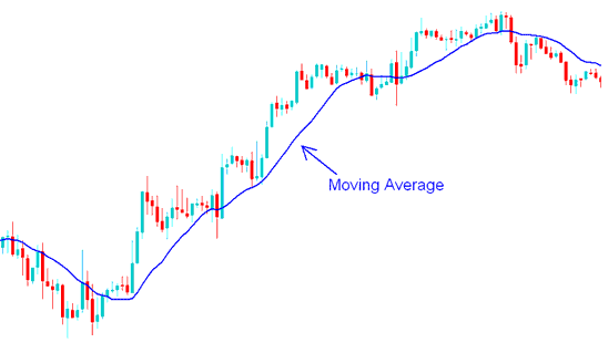 Forex Moving Average Technical Indicator - MetaTrader 4 Forex Chart Indicators