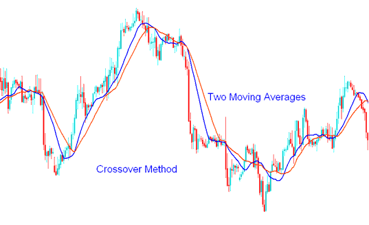 Strategies of Moving Average Crossover Method