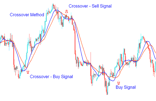 Moving Average Crossover Method with Pivot Points Indicator