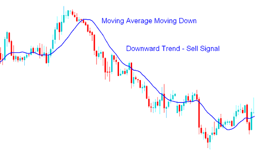 Moving Average Downward Forex Trend