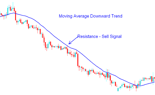 Sell Forex Trading Signal - How to Trade Forex with Moving Average Strategy