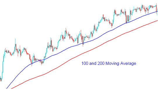 100 and 200 moving averages