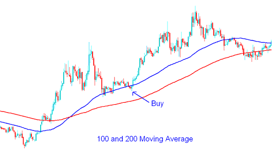 100 and 200 Simple Moving Average Buy Signal