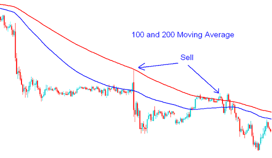 100 and 200 simple moving average Sell Signal