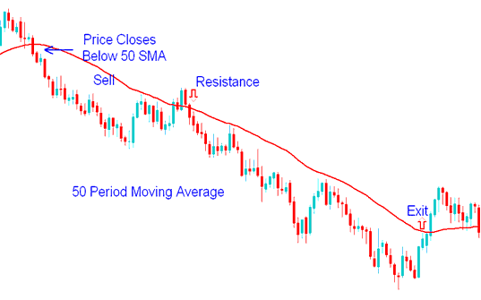 50 period moving average Resistance