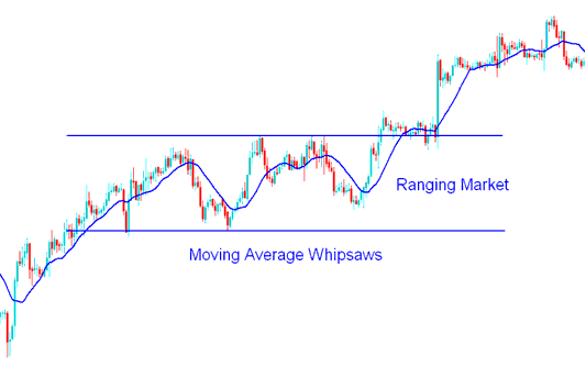 Ranging Market & Whipsaws - How to Trade Forex in a Range Market