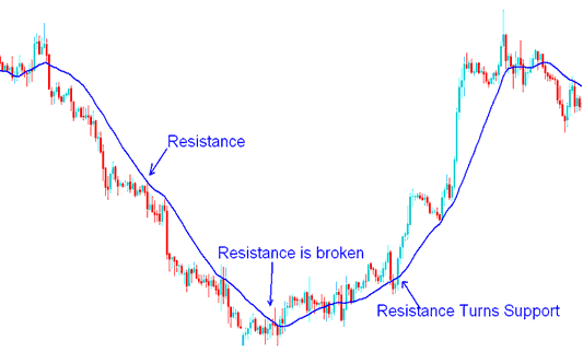 Resistance Level turns Support Level - Moving Average Forex Trading Strategy Example