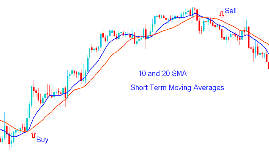 Short-term Trading with Moving Average