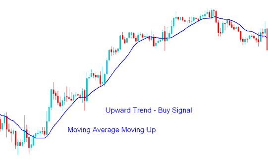 Moving Average Upward Forex Trend
