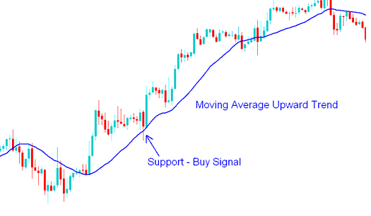 Buy Forex Trading Signal - How to Trade Forex with Moving Average Strategy