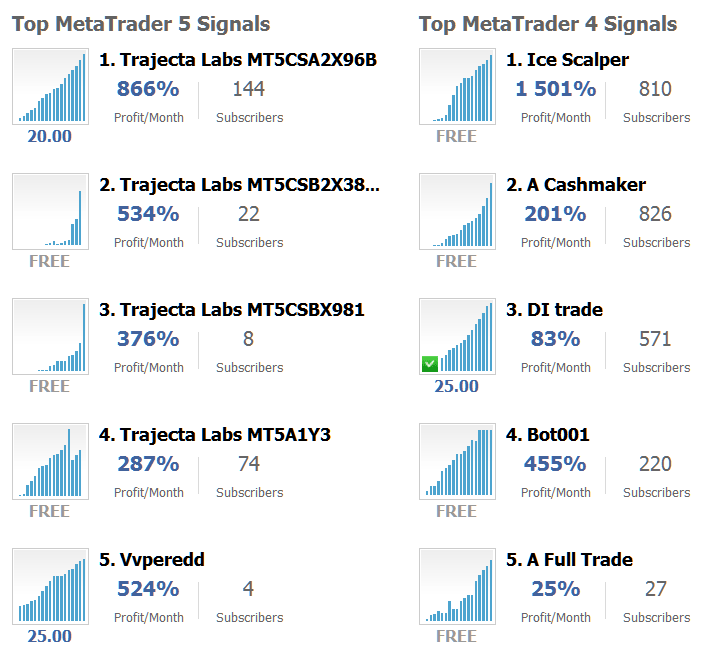 Signal Seller Advantages: Subscribers of Top MetaTrader 4 and MetaTrader 5 Providers