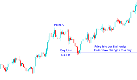 Price Hits Buy Limit, Order Now Changes to a Buy