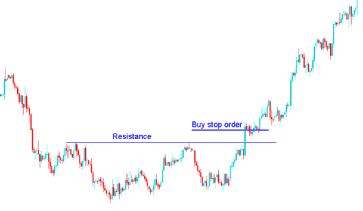 Setting Buy Stop Order above Resistance Level - How to Place a Pending Order Buy Stop Order in MT4