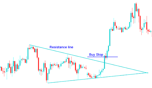 Setting Buy Stop Order in a Forex Breakout - How to Place a Pending Order Buy Stop Order in MT4