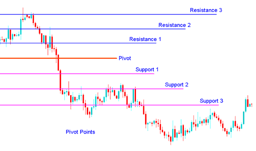 Pivot Points Support and Resistance Levels