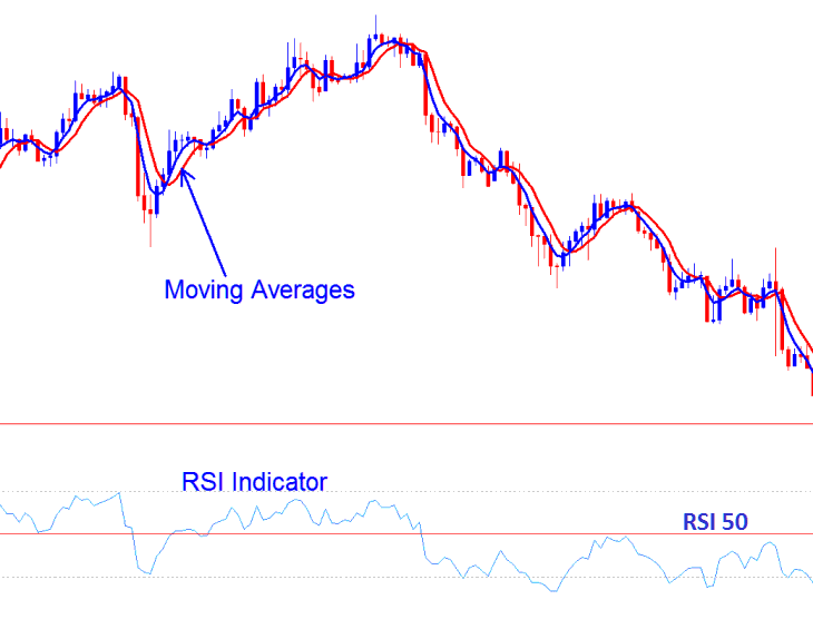 Combining 1-2-3 Price Action Forex Strategy With other Forex Indicators - RSI and Moving Averages Forex Indicators