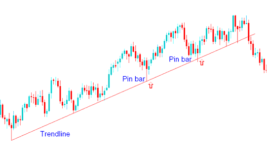 Pin Bar Action Combined with Trend lines
