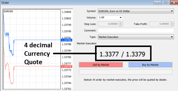 Example: 4 decimal Points Forex Currency Quote