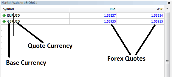 What is a Currency Quote - Example of a Forex Currency Quote