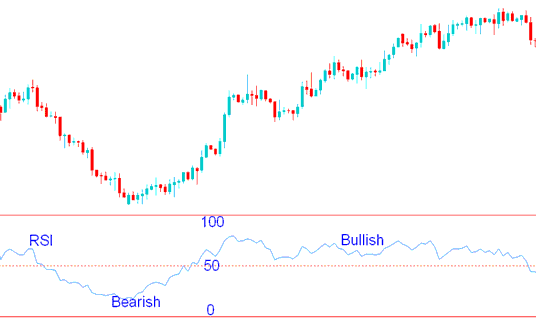RSI Indicator Forex Trading Strategy bullish bearish