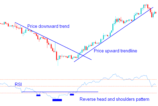 RSI Chart Patterns