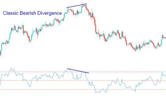 Classic Bearish Divergence Trading with RSI Indicator Forex Strategies
