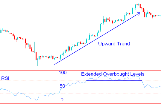 Over extended RSI overbought and oversold levels